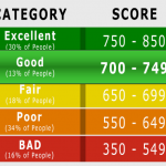 Why Worry About Your Credit Score